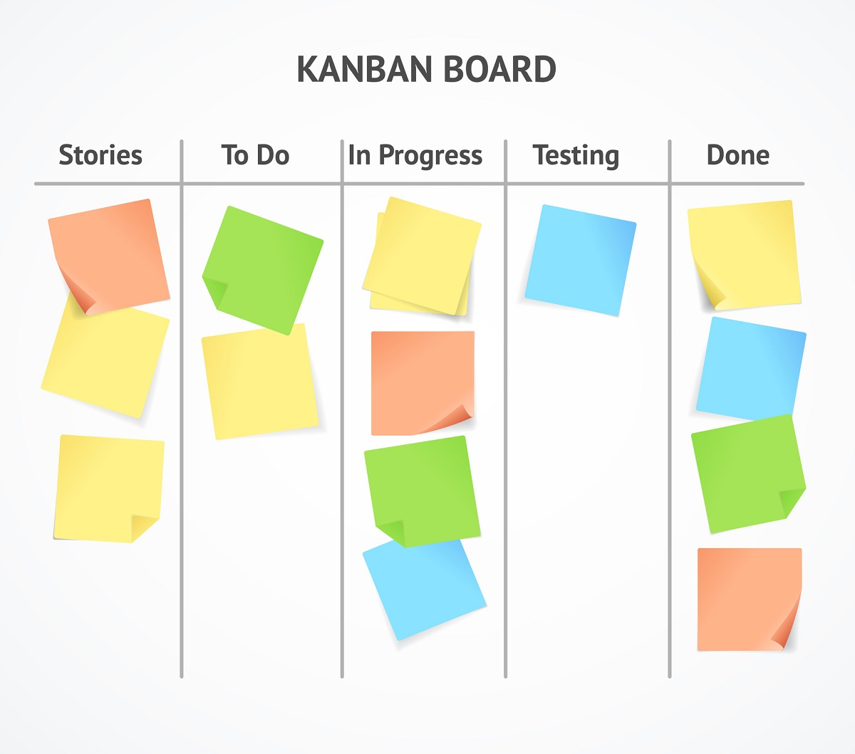 agile Verwaltung Kanban Bord
